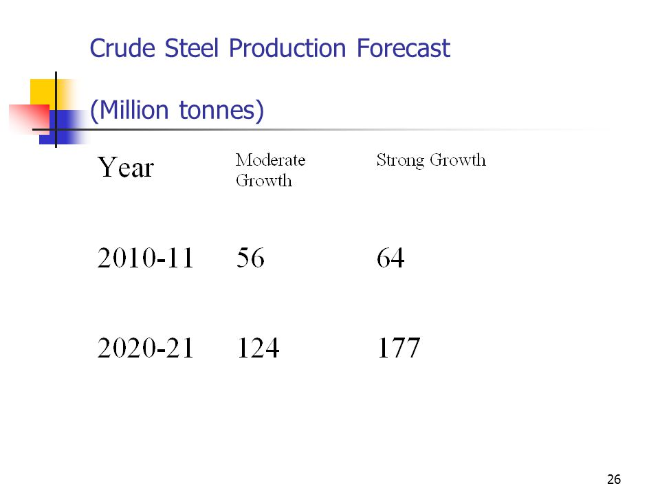 26 Crude Steel Production Forecast (Million tonnes)