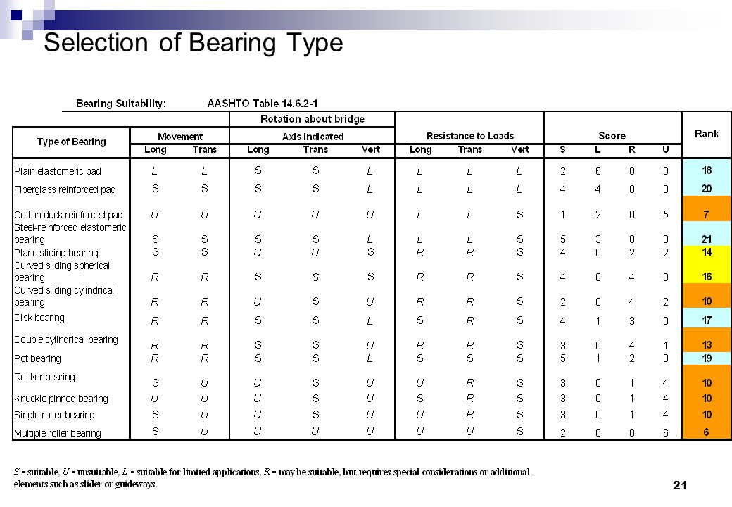21 Selection of Bearing Type