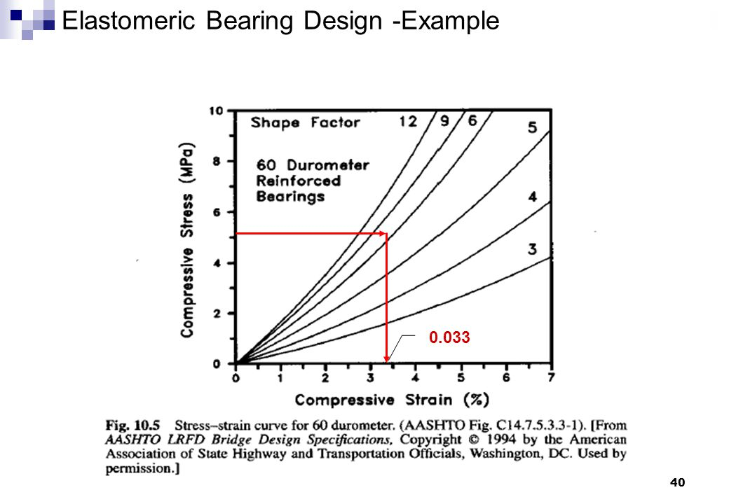 40 Elastomeric Bearing Design -Example 0.033