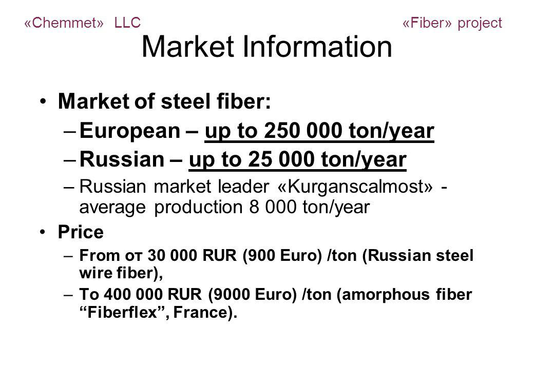 Market Information Market of steel fiber: –European – up to 250 000 ton/year –Russian – up to 25 000 ton/year –Russian market leader «Kurganscalmost» - average production 8 000 ton/year Price –From от 30 000 RUR (900 Euro) /ton (Russian steel wire fiber), –To 400 000 RUR (9000 Euro) /ton (amorphous fiber Fiberflex, France).