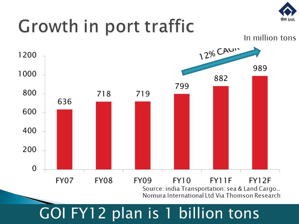 In million tons Source: india Transportation: sea & Land Cargo.. Nomura International Ltd Via Thomson Research GOI FY12 plan is 1 billion tons