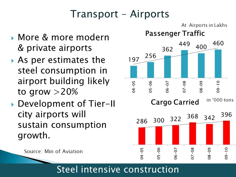 Transport – Airports Source: Min of Aviation At Airports in Lakhs in 000 tons More & more modern & private airports As per estimates the steel consump