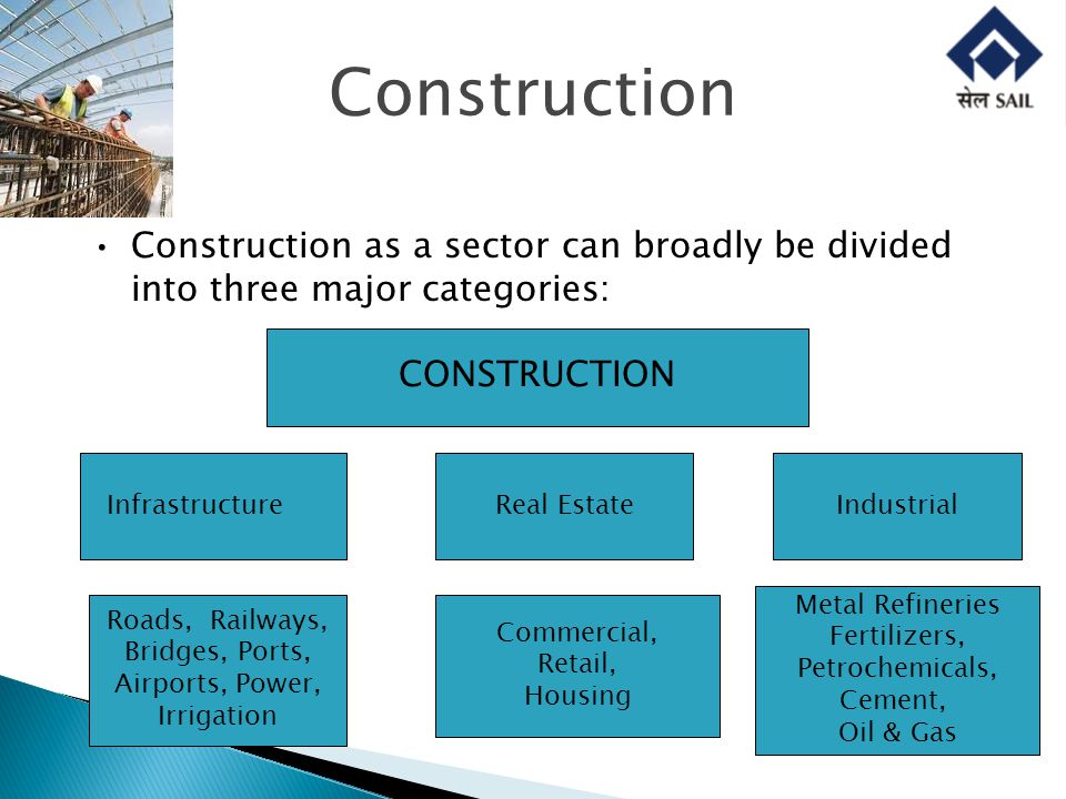 Construction Construction as a sector can broadly be divided into three major categories: CONSTRUCTION InfrastructureReal EstateIndustrial Roads, Railways, Bridges, Ports, Airports, Power, Irrigation Commercial, Retail, Housing Metal Refineries Fertilizers, Petrochemicals, Cement, Oil & Gas