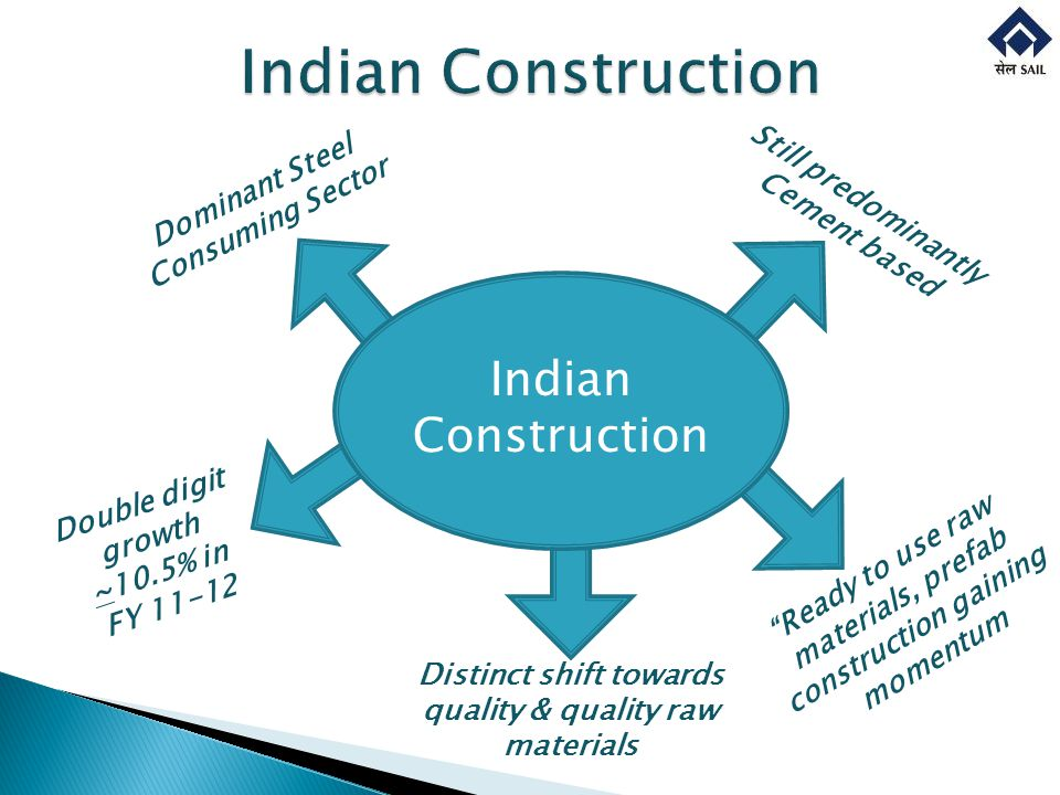 Dominant Steel Consuming Sector Double digit growth ~10.5% in FY 11-12 Still predominantly Cement based Ready to use raw materials, prefab construction gaining momentum Indian Construction Distinct shift towards quality & quality raw materials