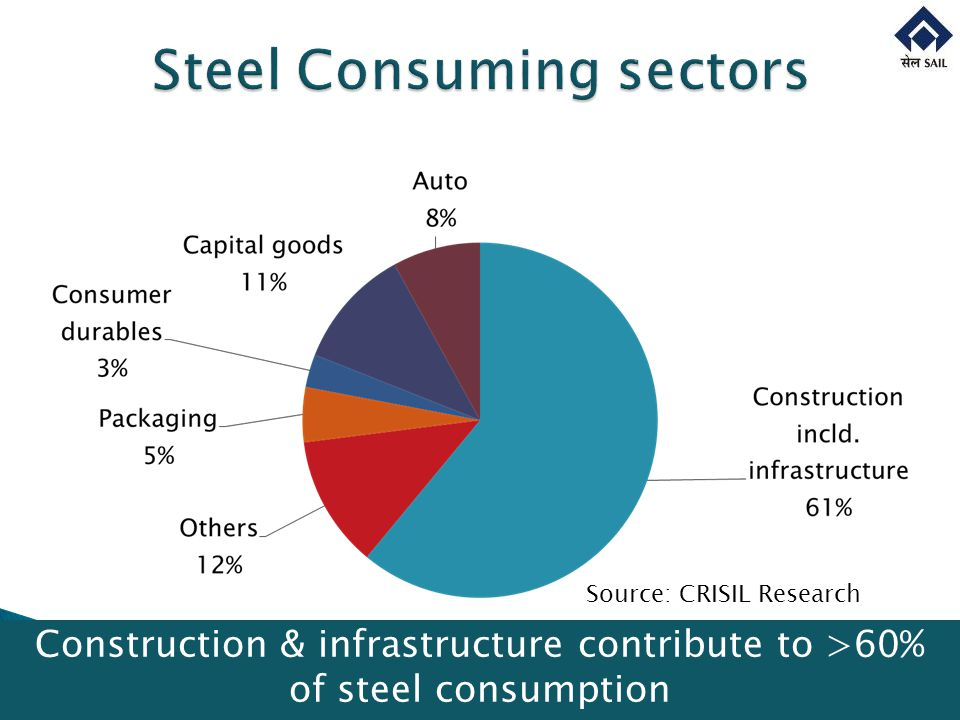 Source: CRISIL Research Construction & infrastructure contribute to >60% of steel consumption