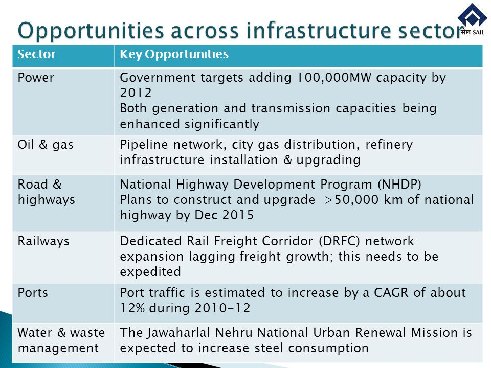 SectorKey Opportunities PowerGovernment targets adding 100,000MW capacity by 2012 Both generation and transmission capacities being enhanced significa