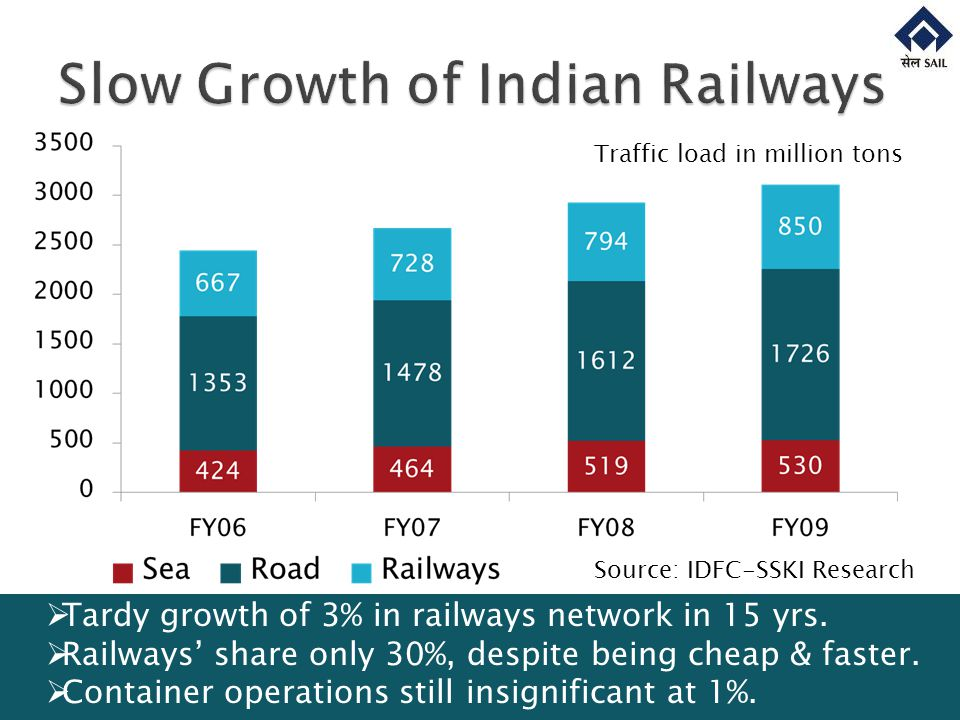 Source: IDFC-SSKI Research Traffic load in million tons Tardy growth of 3% in railways network in 15 yrs.