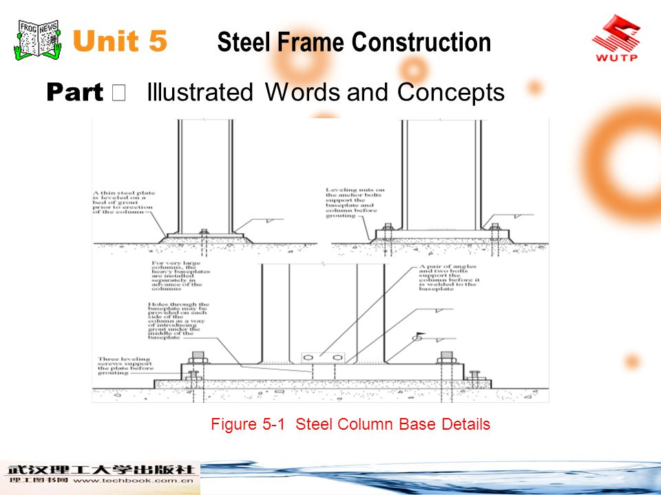 Unit 5 Steel Frame Construction Part Passages Passage B As each piece of steel is lowered toward its final position in the frame, it is guided by an ironworker who holds a rope called a tagline, the other end of which is attached to the piece.