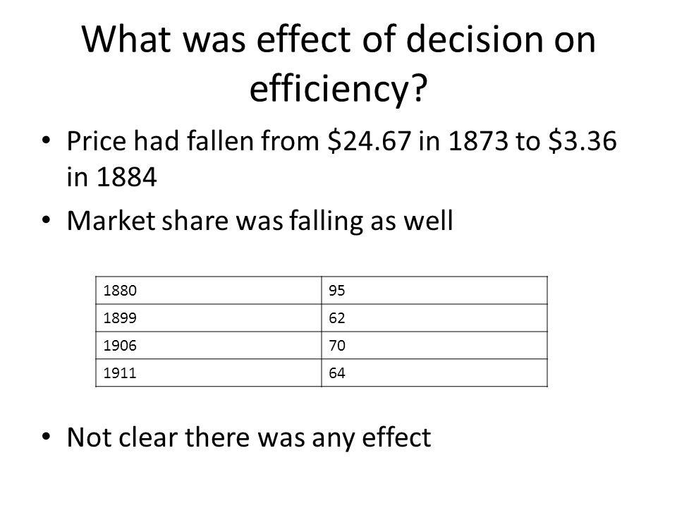 What was effect of decision on efficiency? Price had fallen from $24.67 in 1873 to $3.36 in 1884 Market share was falling as well Not clear there was