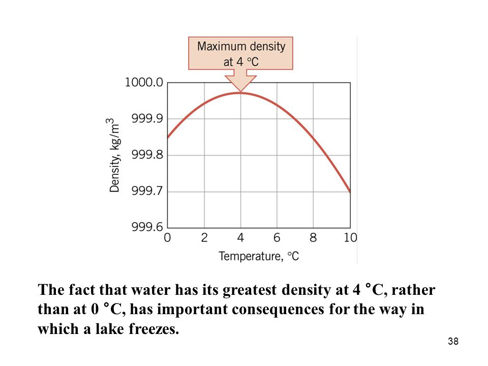 38 The fact that water has its greatest density at 4 °C, rather than at 0 °C, has important consequences for the way in which a lake freezes.