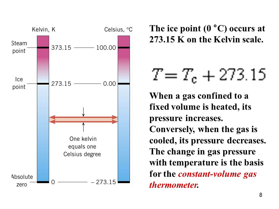 9 A constant-volume gas thermometer.