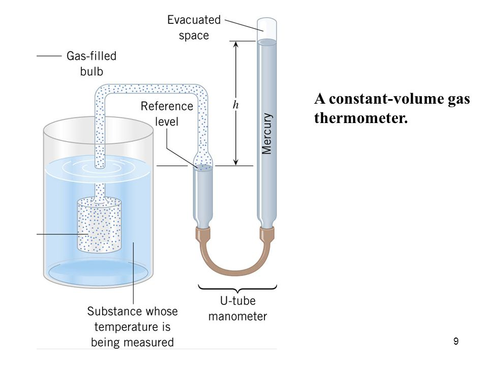 10 A plot of absolute pressure versus temperature for a low-density gas at constant volume.