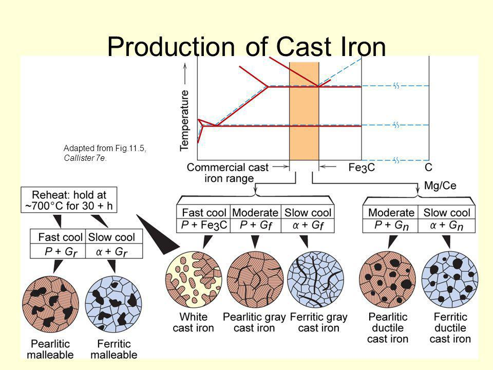 Production of Cast Iron Adapted from Fig.11.5, Callister 7e.