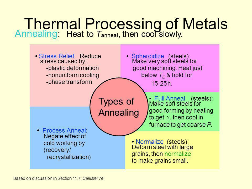Annealing: Heat to T anneal, then cool slowly. Based on discussion in Section 11.7, Callister 7e. Thermal Processing of Metals Types of Annealing Proc