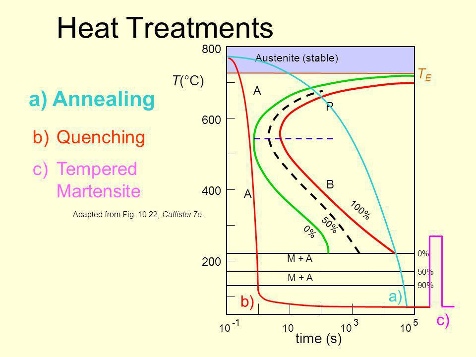 a)Annealing b)Quenching Heat Treatments c) c)Tempered Martensite Adapted from Fig. 10.22, Callister 7e. time (s) 10 3 5 400 600 800 T(°C) Austenite (s