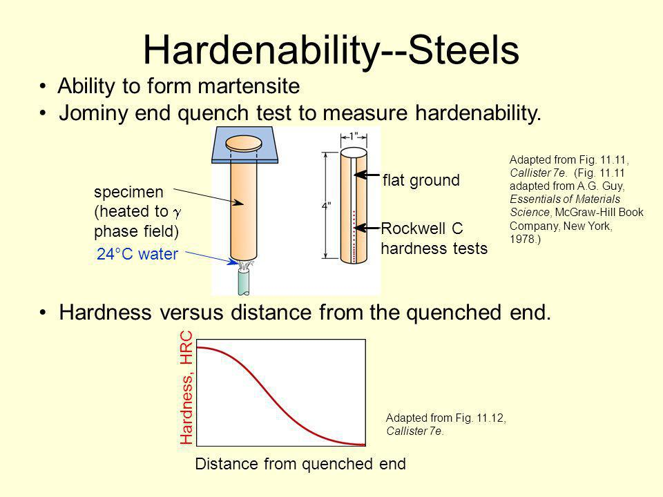 Hardenability--Steels Ability to form martensite Jominy end quench test to measure hardenability. Hardness versus distance from the quenched end. Adap