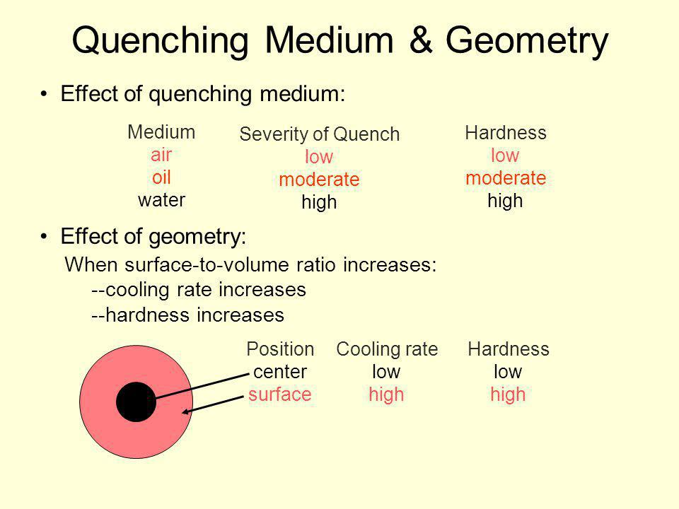 Effect of quenching medium: Medium air oil water Severity of Quench low moderate high Hardness low moderate high Effect of geometry: When surface-to-v