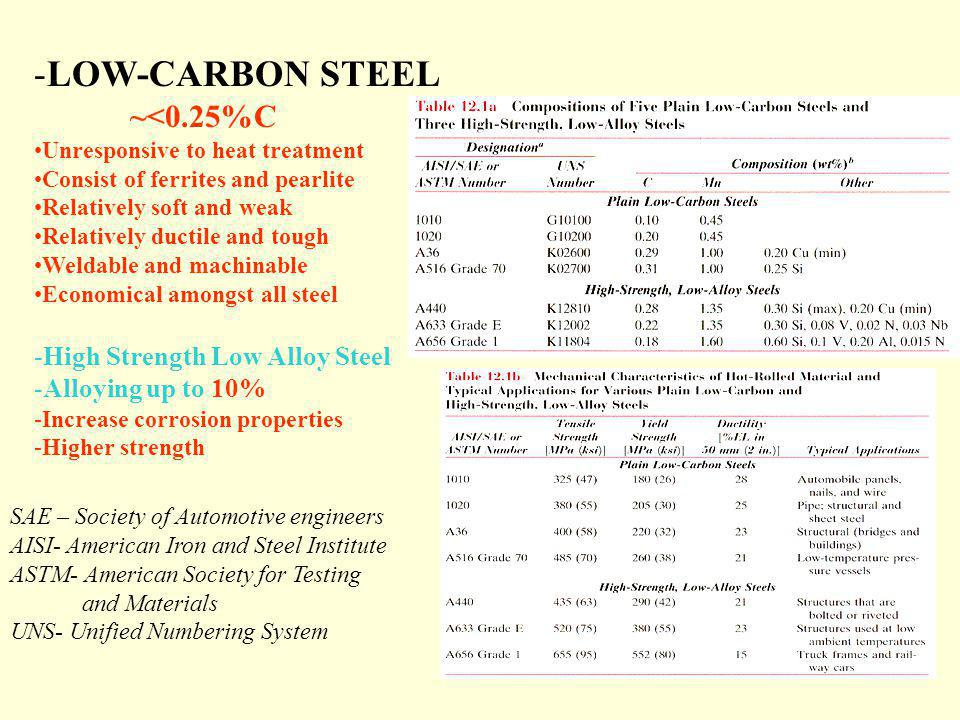 -LOW-CARBON STEEL ~<0.25%C Unresponsive to heat treatment Consist of ferrites and pearlite Relatively soft and weak Relatively ductile and tough Welda
