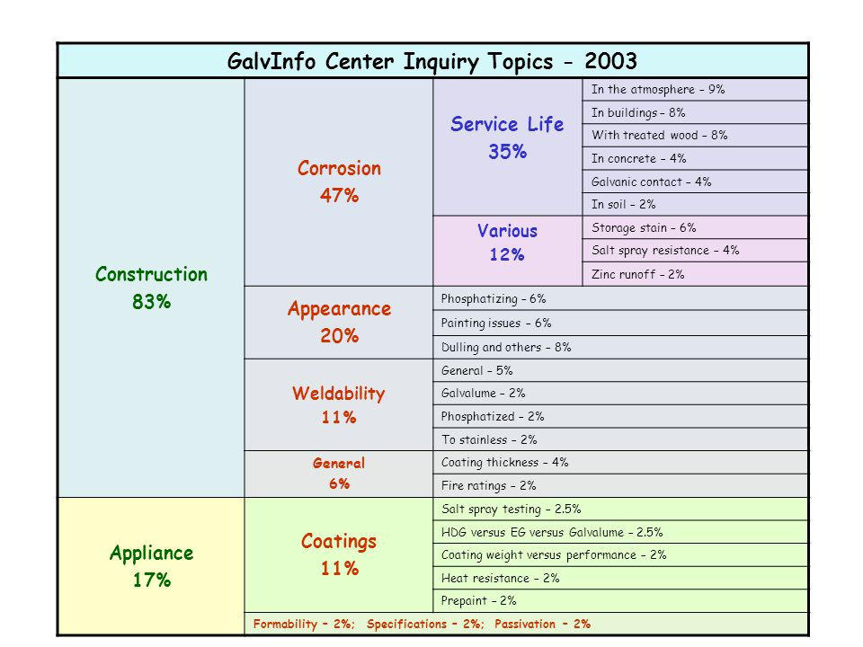 GalvInfo Center Inquiry Topics Construction 83% Corrosion 47% Service Life 35% In the atmosphere – 9% In buildings – 8% With treated wood – 8% In concrete – 4% Galvanic contact – 4% In soil – 2% Various 12% Storage stain – 6% Salt spray resistance – 4% Zinc runoff – 2% Appearance 20% Phosphatizing – 6% Painting issues – 6% Dulling and others – 8% Weldability 11% General – 5% Galvalume – 2% Phosphatized – 2% To stainless – 2% General 6% Coating thickness – 4% Fire ratings – 2% Appliance 17% Coatings 11% Salt spray testing – 2.5% HDG versus EG versus Galvalume – 2.5% Coating weight versus performance – 2% Heat resistance – 2% Prepaint – 2% Formability – 2%; Specifications – 2%; Passivation – 2%