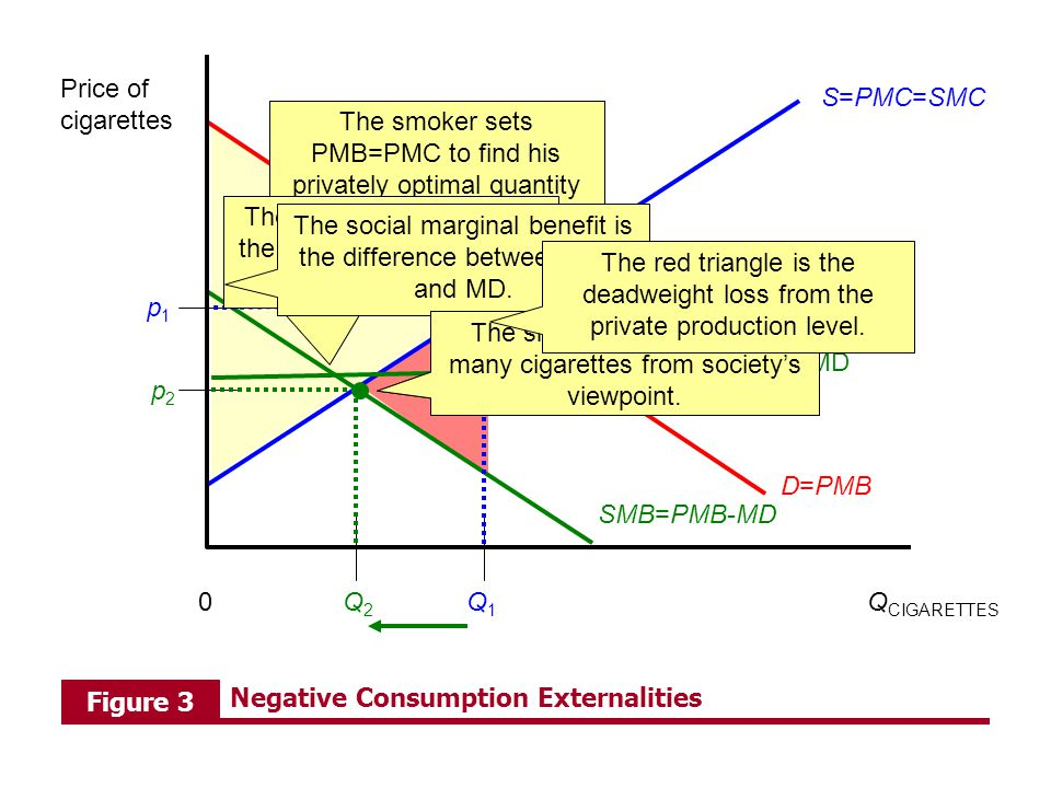 Q CIGARETTES Price of cigarettes 0Q2Q2 D=PMB Q1Q1 p1p1 S=PMC=SMC SMB=PMB-MD MD p2p2 The yellow triangle is the surplus to the smokers (and producers)