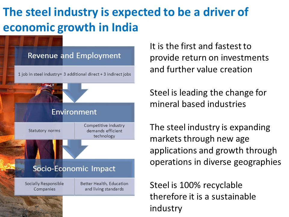 Socio-Economic Impact Socially Responsible Companies Better Health, Education and living standards Environment Statutory norms Competitive industry demands efficient technology Revenue and Employment 1 job in steel industry= 3 additional direct + 3 indirect jobs It is the first and fastest to provide return on investments and further value creation Steel is leading the change for mineral based industries The steel industry is expanding markets through new age applications and growth through operations in diverse geographies Steel is 100% recyclable therefore it is a sustainable industry The steel industry is expected to be a driver of economic growth in India