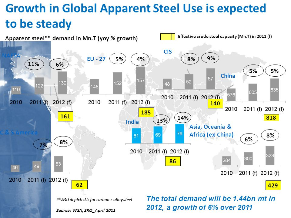China and India are the centres of economic growth and Steel demand: GDP growth estimated between 8-10% in the next 3-5 years Strong Steel demand in India: 10-12% on back of robust growth in Auto and Construction India is an attractive destination for both imports and setting up of new facilities: by 2015 ~ 55 mt of capacity is expected to be added by domestic steel companies as well as the global players Belief in the potential of the steel industry in India