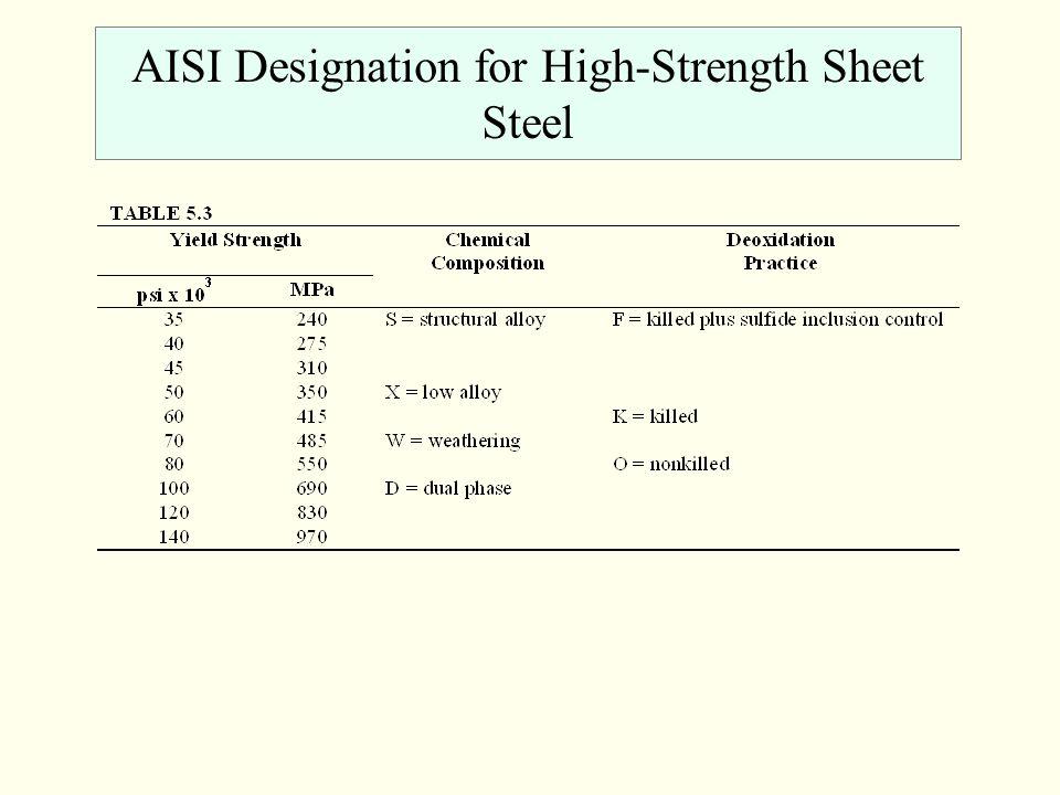 AISI Designation for High-Strength Sheet Steel