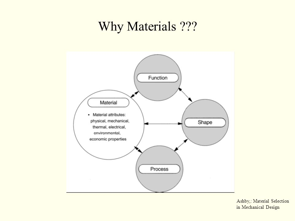 Why Materials ??? Ashby,: Material Selection in Mechanical Design