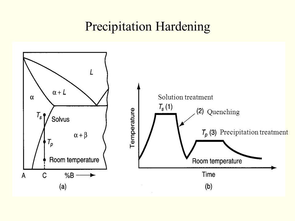 Precipitation Hardening Solution treatment Quenching Precipitation treatment