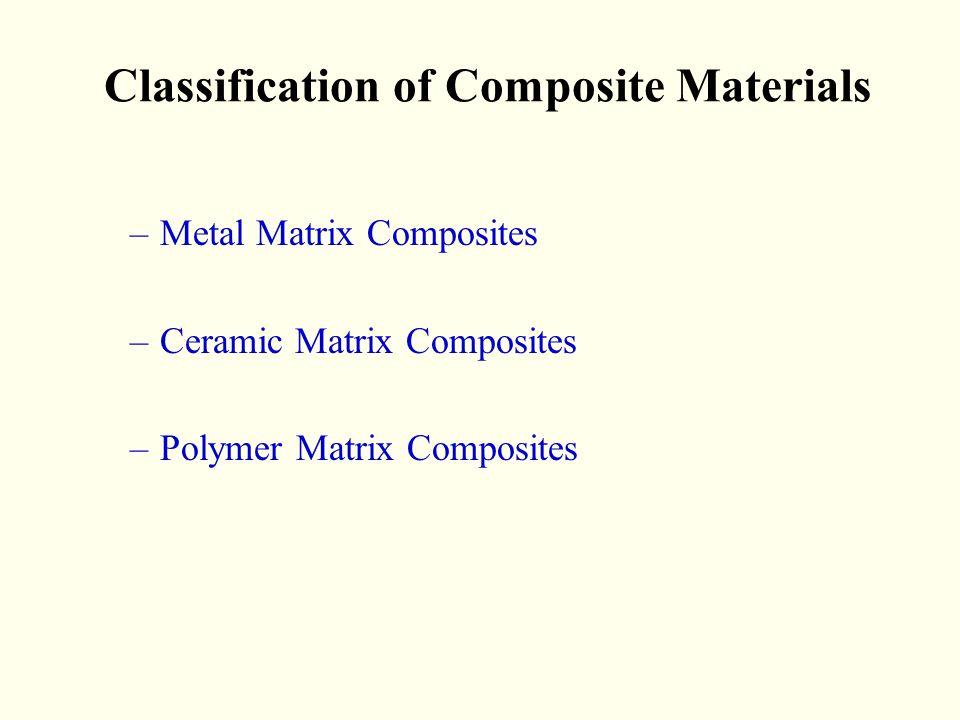 Classification of Composite Materials –Metal Matrix Composites –Ceramic Matrix Composites –Polymer Matrix Composites