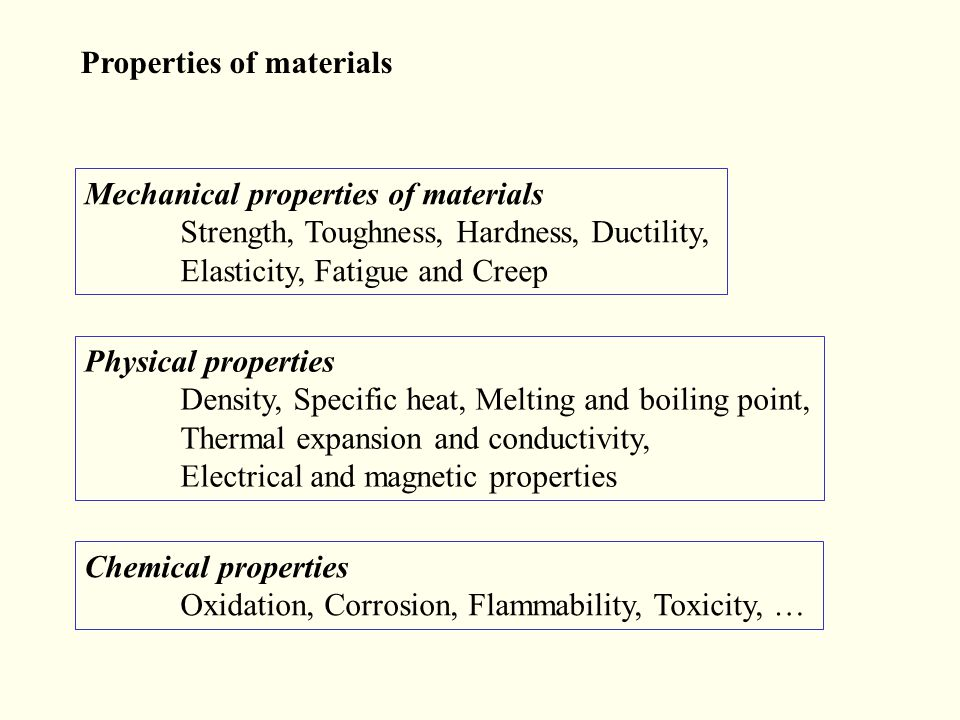 Properties of materials Mechanical properties of materials Strength, Toughness, Hardness, Ductility, Elasticity, Fatigue and Creep Chemical properties