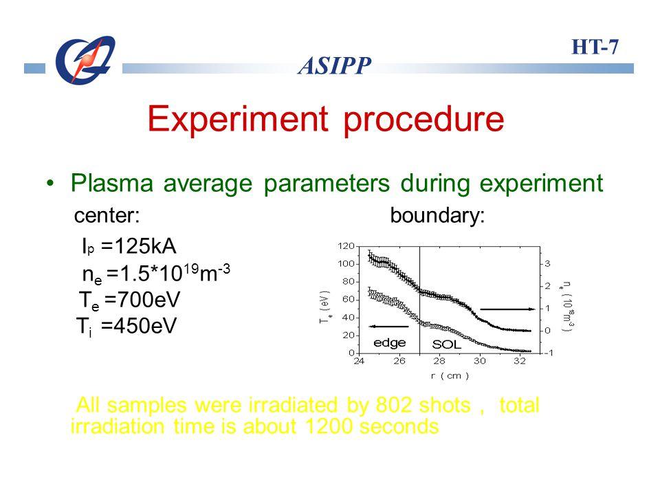 HT-7 ASIPP Experiment procedure Surface analysis Scanning Electron Microscope (SEM) X-ray Photoelectron Spectroscopy (XPS)