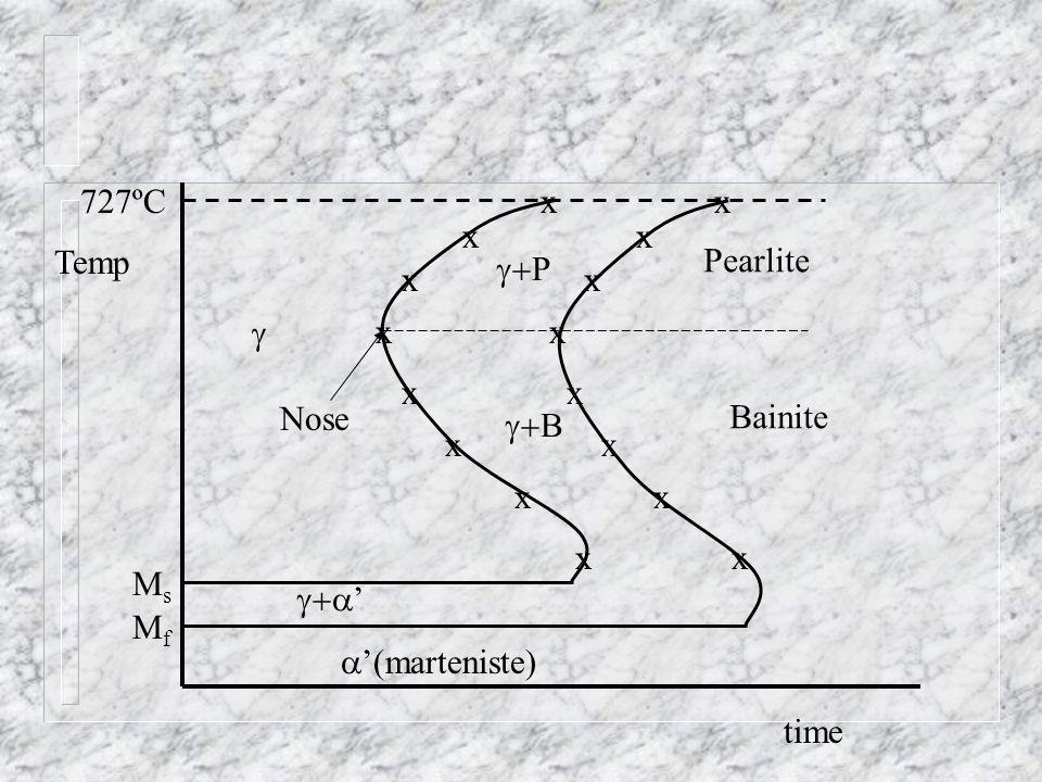 Temp time P B Pearlite Bainite Nose (marteniste) 727ºC xx xx x xx x xx x xx x xx MsMs MfMf