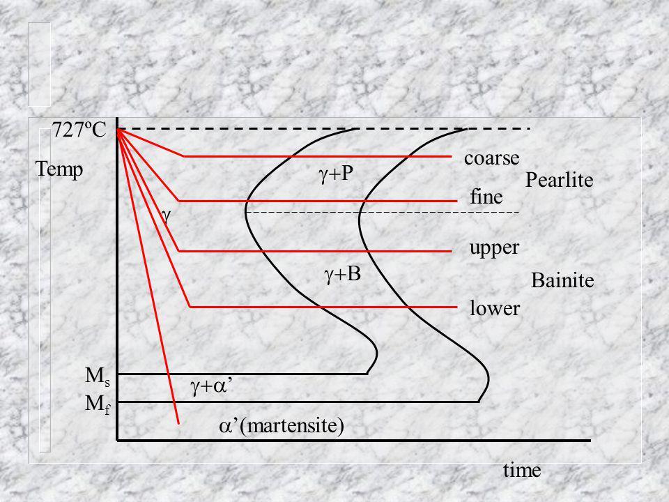 Temp time P B Pearlite Bainite (martensite) 727ºC MsMs MfMf coarse fine upper lower