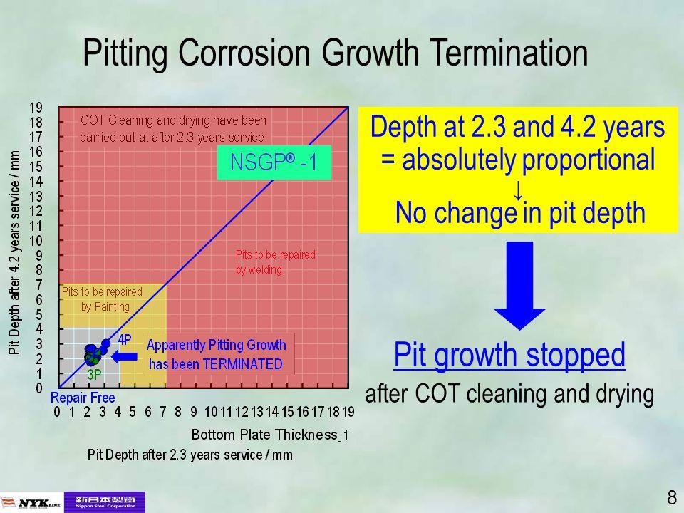 9 NSGP ® -1 Potential for Repair-free NSGP ® -1 + COT Cleaning Repair-free