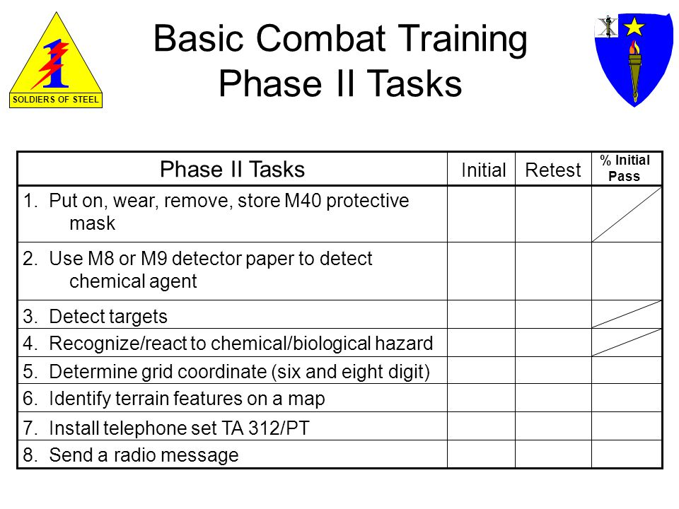 SOLDIERS OF STEEL Basic Combat Training Phase II Tasks 1.