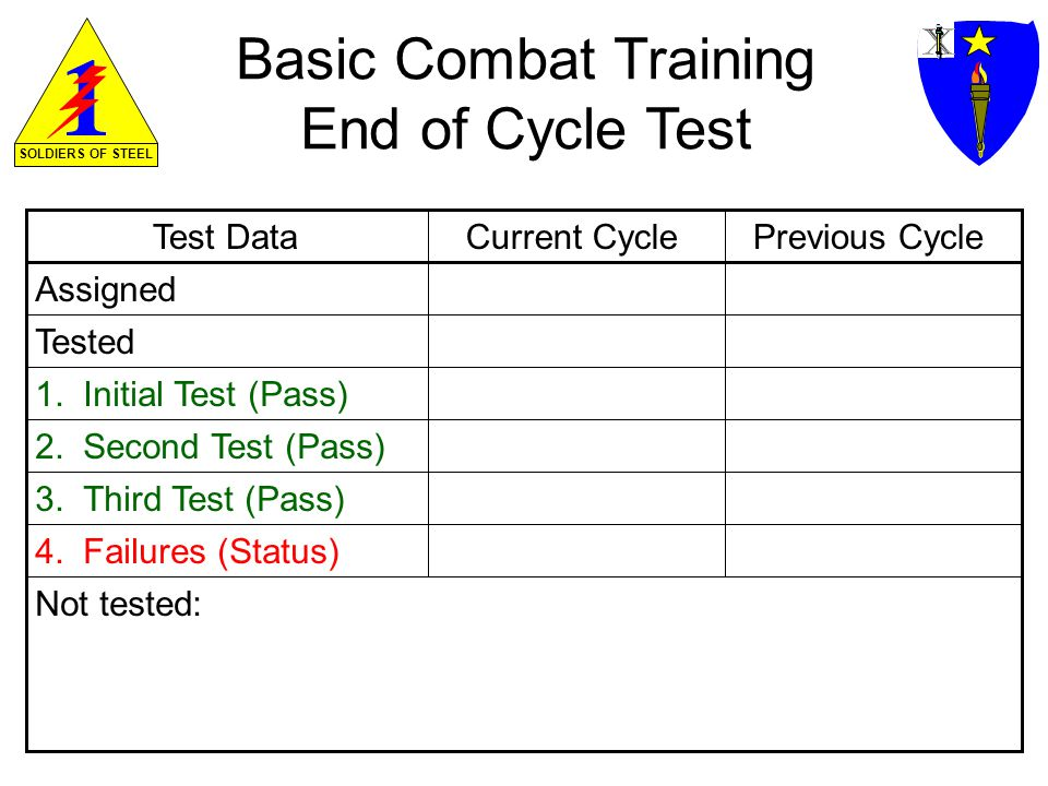 SOLDIERS OF STEEL Basic Combat Training End of Cycle Test Test DataPrevious Cycle Assigned Tested Current Cycle 1.