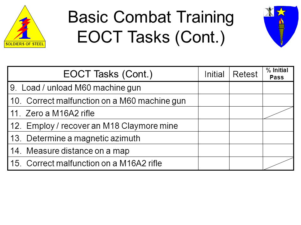SOLDIERS OF STEEL Basic Combat Training EOCT Tasks (Cont.) 11.