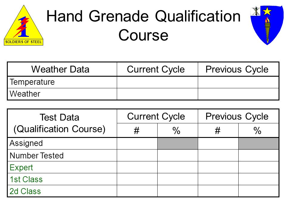 SOLDIERS OF STEEL Hand Grenade Qualification Course Weather DataCurrent CyclePrevious Cycle Temperature Weather Test Data (Qualification Course) Previous Cycle Assigned Number Tested Current Cycle Expert 1st Class 2d Class ##%