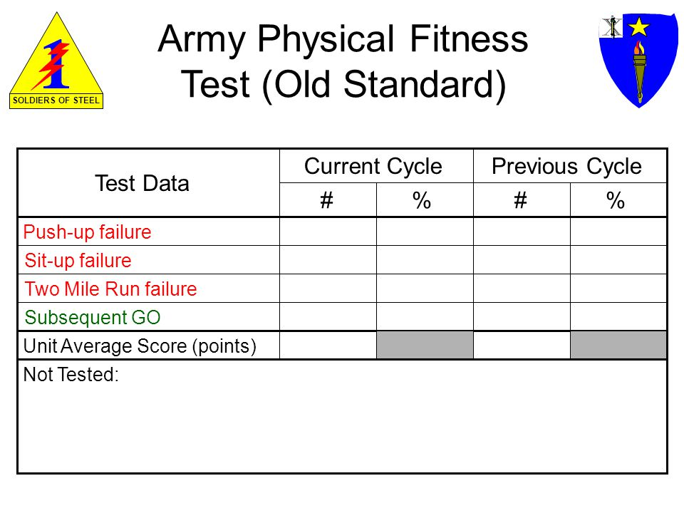 SOLDIERS OF STEEL Army Physical Fitness Test (Old Standard) Test Data Previous CycleCurrent Cycle ##% Push-up failure Sit-up failure Two Mile Run failure Subsequent GO Not Tested: Unit Average Score (points)