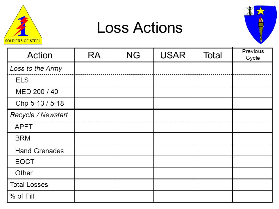 SOLDIERS OF STEEL Loss Actions ActionUSARTotal Previous Cycle ELS MED 200 / 40 Chp 5-13 / 5-18 Recycle / Newstart Total Losses RANG % of Fill APFT BRM Hand Grenades EOCT Other Loss to the Army