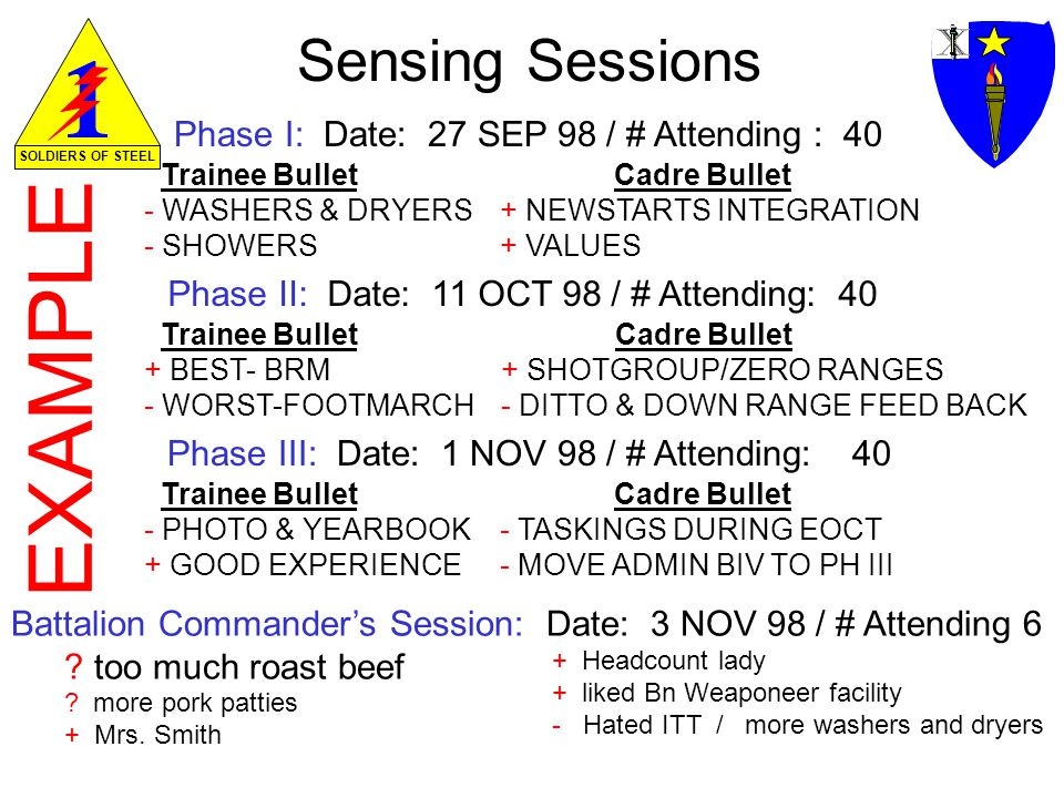 EXAMPLE Sensing Sessions Phase I: Date: 27 SEP 98 / # Attending : 40 Phase II: Date: 11 OCT 98 / # Attending: 40 Phase III: Date: 1 NOV 98 / # Attending: 40 Trainee Bullet - WASHERS & DRYERS - SHOWERS Cadre Bullet + NEWSTARTS INTEGRATION + VALUES Trainee Bullet + BEST- BRM - WORST-FOOTMARCH Cadre Bullet + SHOTGROUP/ZERO RANGES - DITTO & DOWN RANGE FEED BACK Trainee Bullet - PHOTO & YEARBOOK + GOOD EXPERIENCE Cadre Bullet - TASKINGS DURING EOCT - MOVE ADMIN BIV TO PH III Battalion Commanders Session: Date: 3 NOV 98 / # Attending 6 .