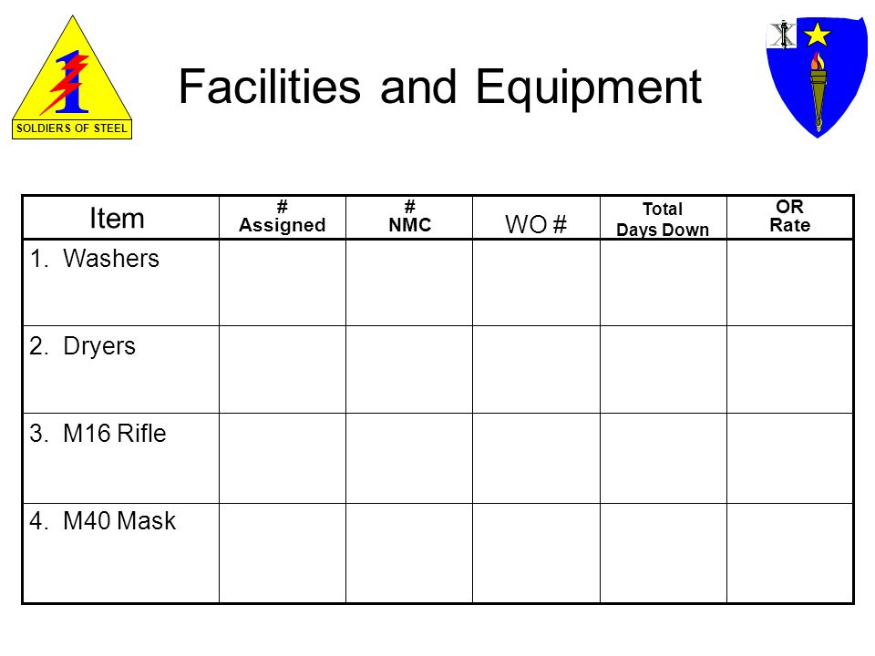 SOLDIERS OF STEEL Facilities and Equipment Item 1.