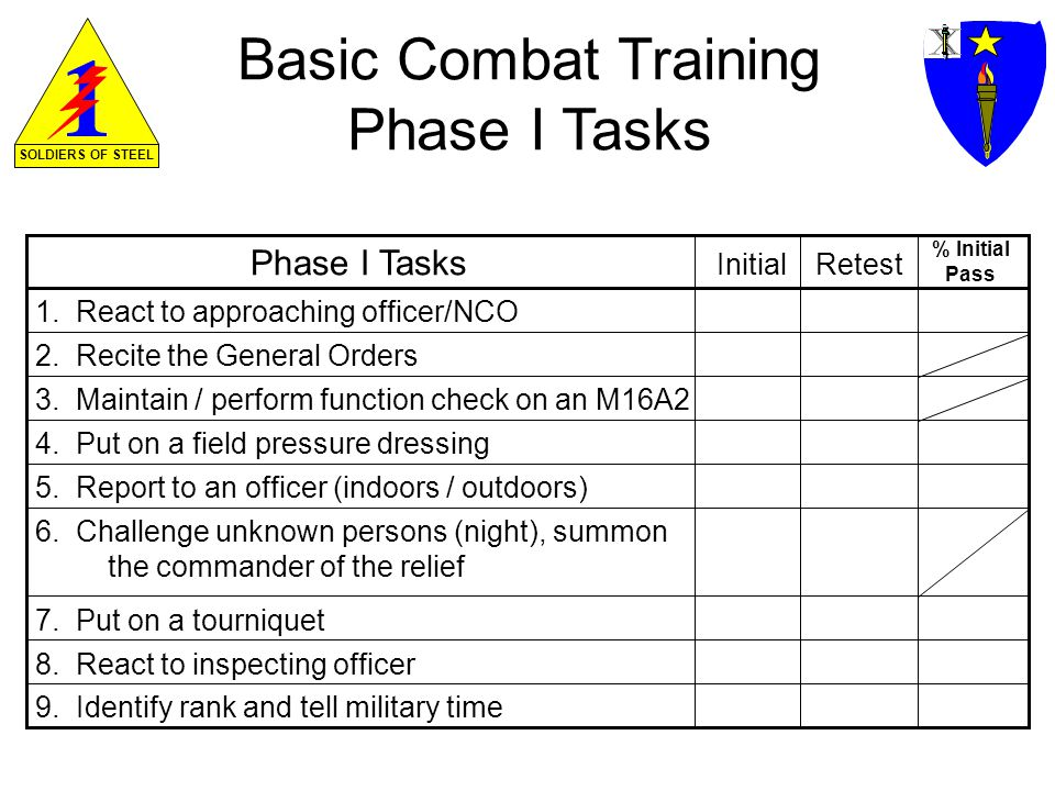 SOLDIERS OF STEEL Basic Combat Training Phase I Tasks (Cont.) 10.