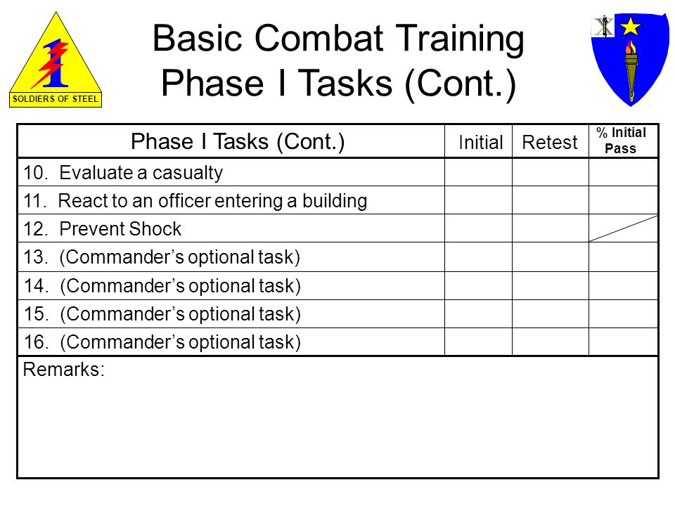 SOLDIERS OF STEEL Basic Combat Training Phase II Test Test DataPrevious Cycle Assigned Tested Current Cycle 1.
