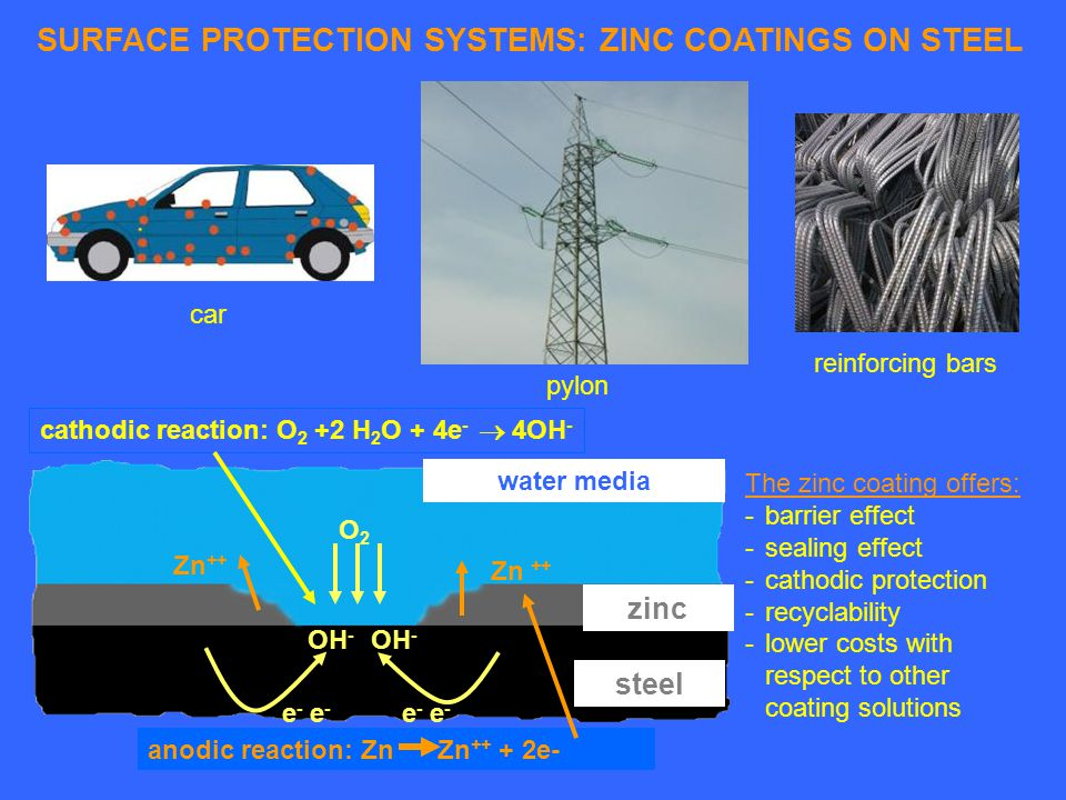SURFACE PROTECTION SYSTEMS: ZINC COATINGS ON STEEL cathodic reaction: O 2 +2 H 2 O + 4e - 4OH - e - Zn ++ OH - O2O2 anodic reaction: Zn Zn ++ + 2e- Zn ++ e - steel water media zinc The zinc coating offers: -barrier effect -sealing effect -cathodic protection -recyclability -lower costs with respect to other coating solutions car pylon reinforcing bars