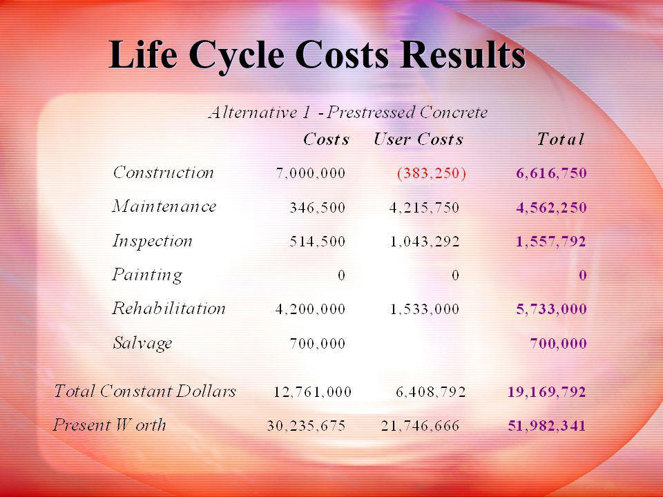 Life Cycle Costs Results