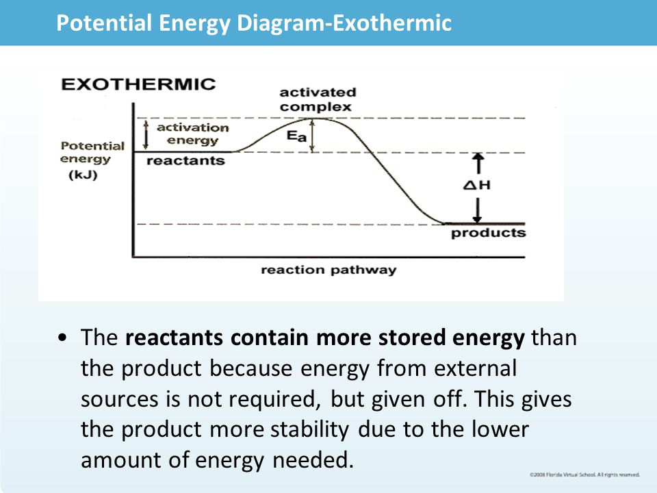 Endothermic Reactions Energy is drawn in from the external environment, causing its surroundings to loose heat, or cool down. Chemical bonds are broken with endothermic reactions.