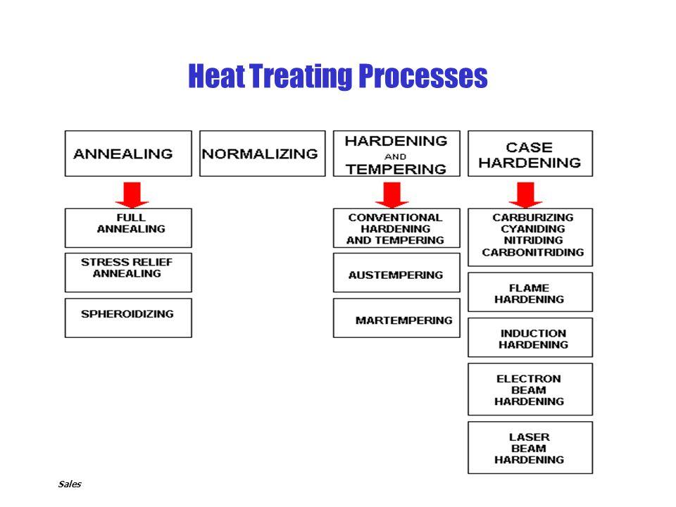 Arvind Thekdi - E3M, Inc. Sales Heat Treating Processes