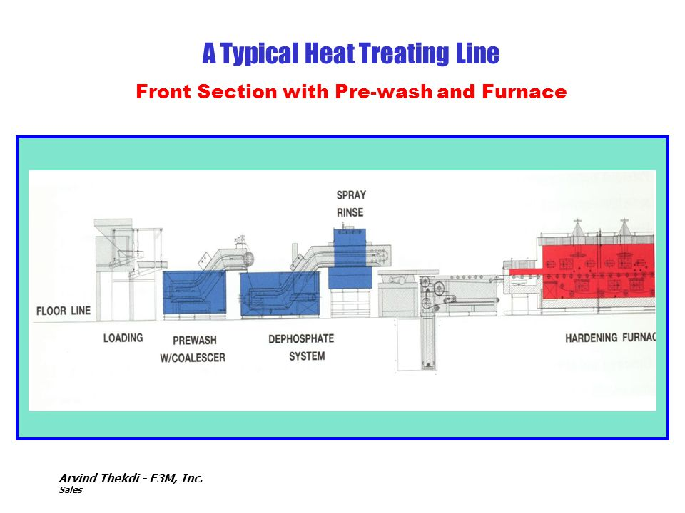 Arvind Thekdi - E3M, Inc. Sales A Typical Heat Treating Line Front Section with Pre-wash and Furnace